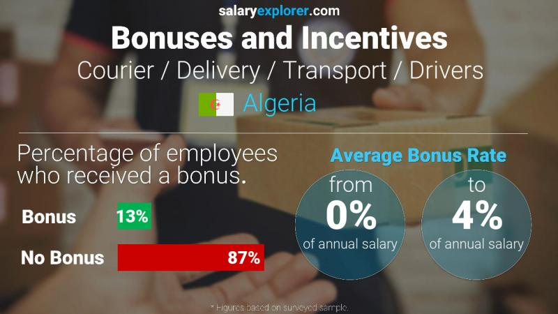 Annual Salary Bonus Rate Algeria Courier / Delivery / Transport / Drivers