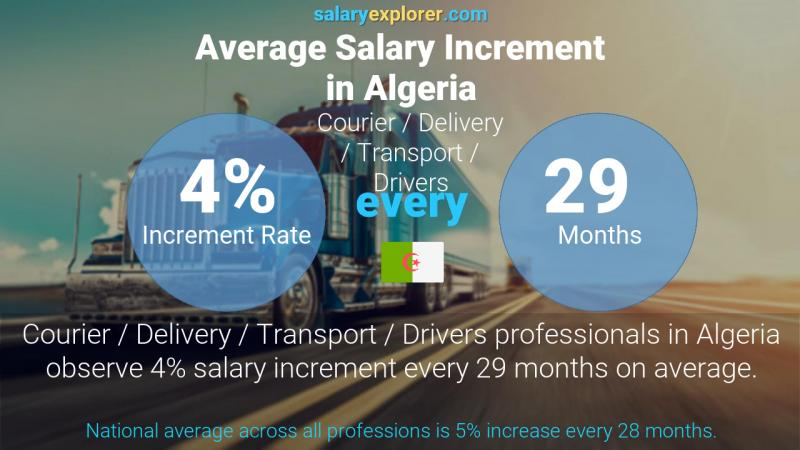 Annual Salary Increment Rate Algeria Courier / Delivery / Transport / Drivers