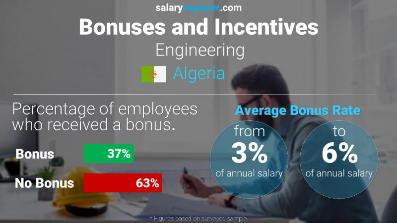 Annual Salary Bonus Rate Algeria Engineering