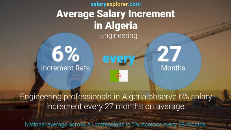 Annual Salary Increment Rate Algeria Engineering