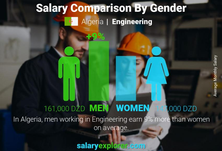 Salary comparison by gender monthly Algeria Engineering