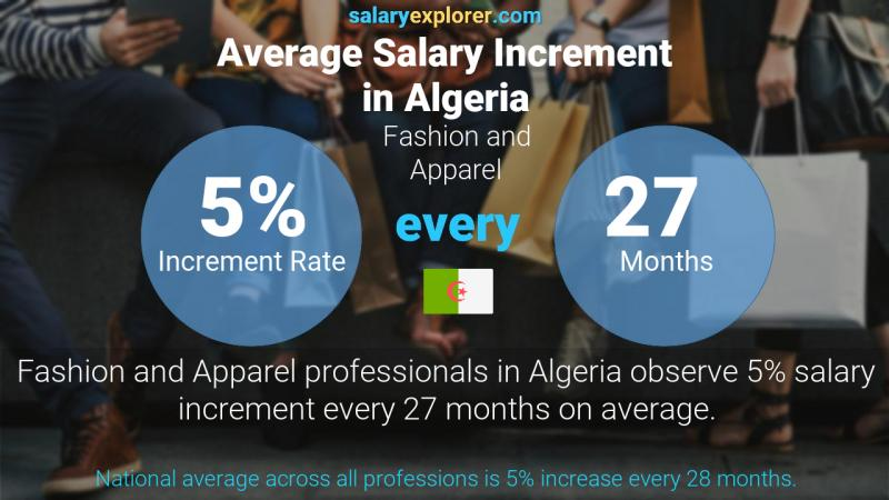 Annual Salary Increment Rate Algeria Fashion and Apparel