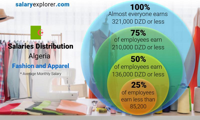 Median and salary distribution monthly Algeria Fashion and Apparel