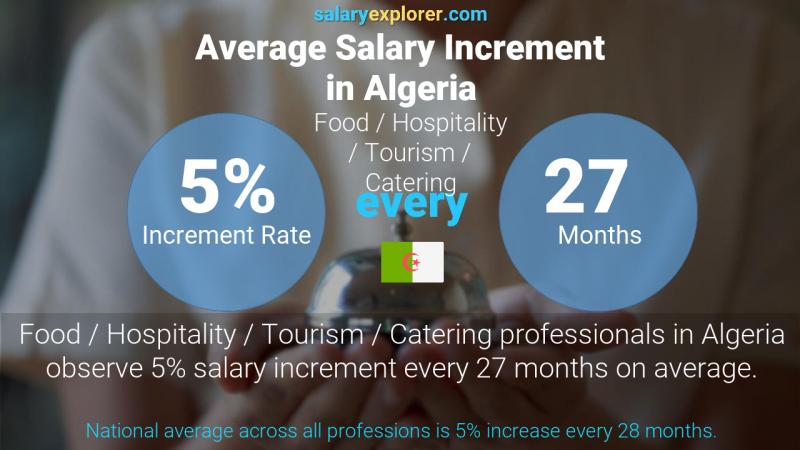 Annual Salary Increment Rate Algeria Food / Hospitality / Tourism / Catering