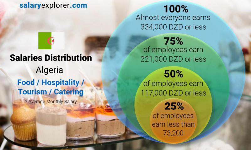 Median and salary distribution monthly Algeria Food / Hospitality / Tourism / Catering