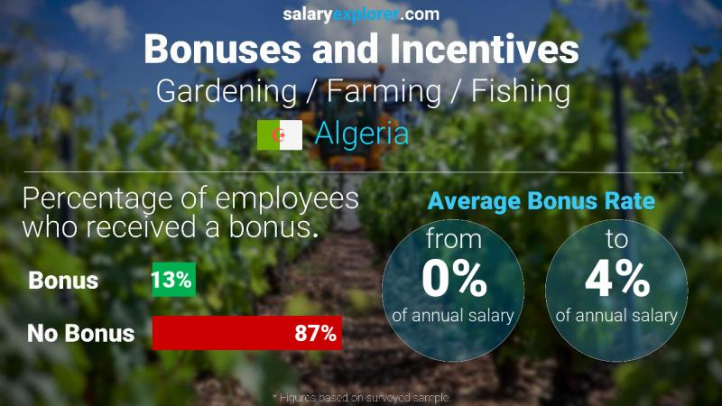 Annual Salary Bonus Rate Algeria Gardening / Farming / Fishing