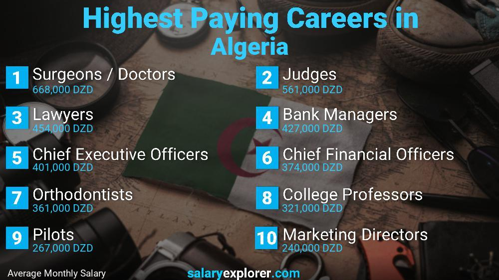 Highest Paying Jobs In Algeria