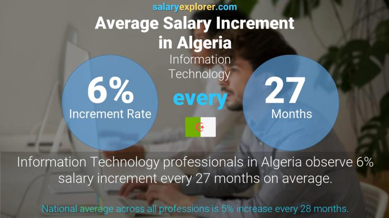 Annual Salary Increment Rate Algeria Information Technology