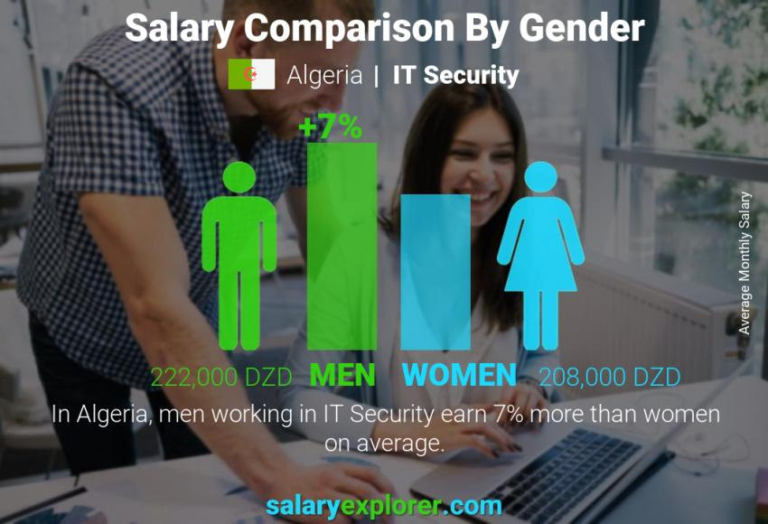 Salary comparison by gender monthly Algeria IT Security