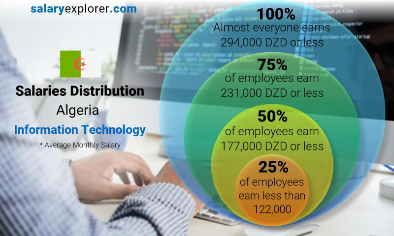 Median and salary distribution monthly Algeria Information Technology