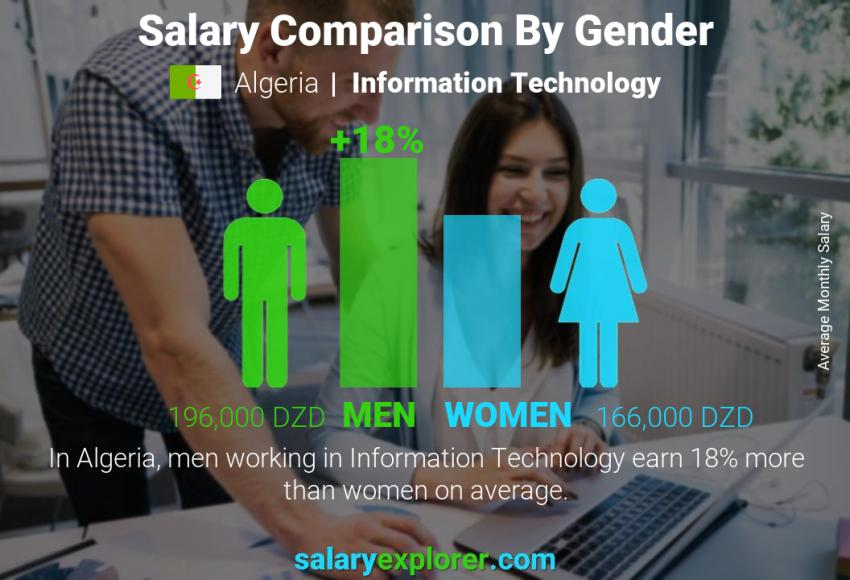 Salary comparison by gender monthly Algeria Information Technology