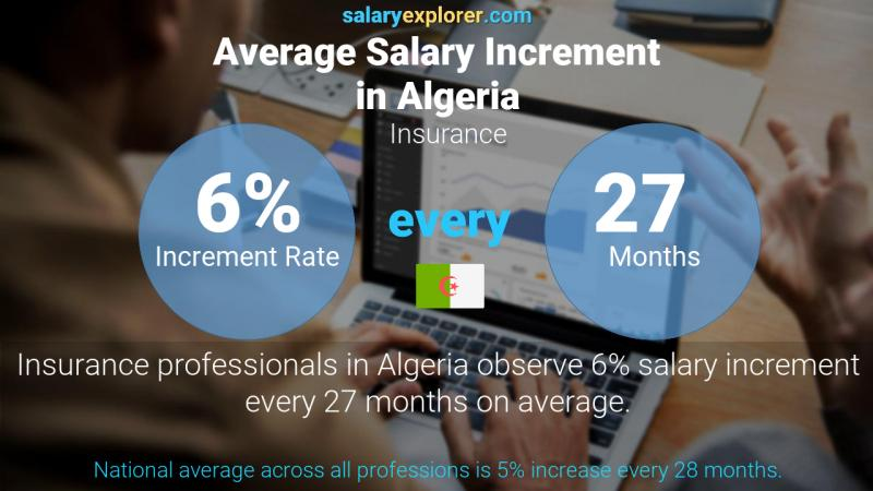 Annual Salary Increment Rate Algeria Insurance