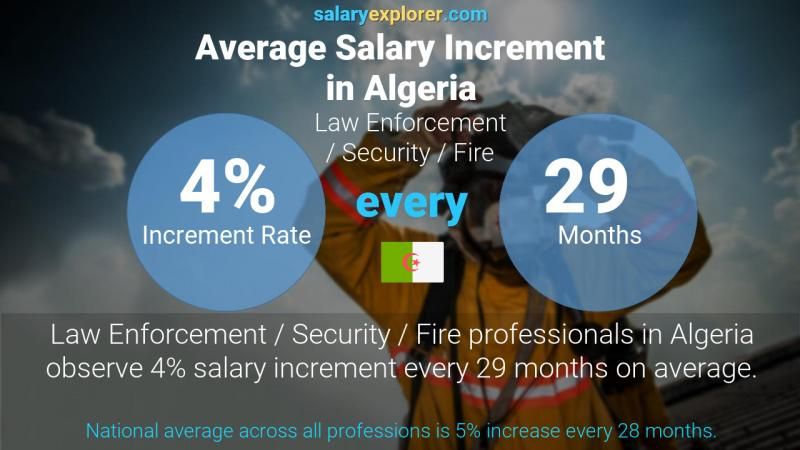 Annual Salary Increment Rate Algeria Law Enforcement / Security / Fire
