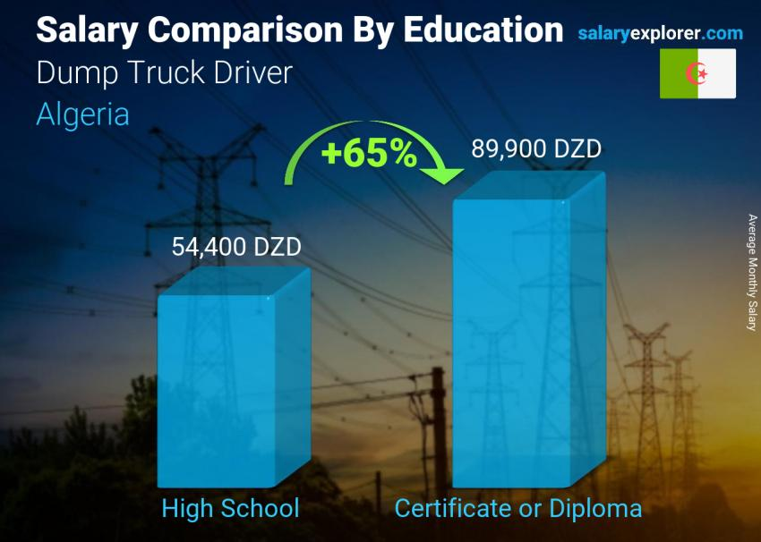 Salary comparison by education level monthly Algeria Dump Truck Driver