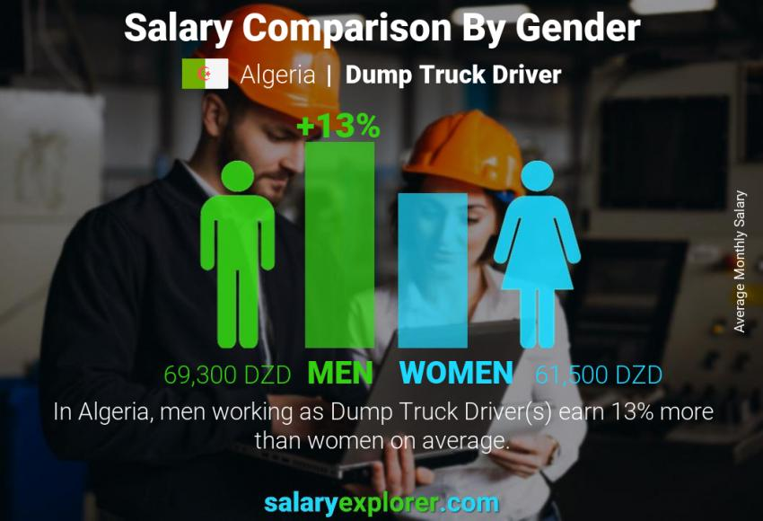 Salary comparison by gender monthly Algeria Dump Truck Driver