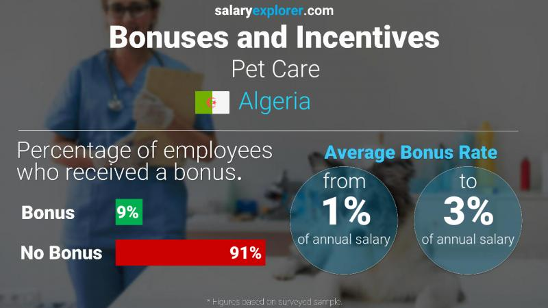 Annual Salary Bonus Rate Algeria Pet Care