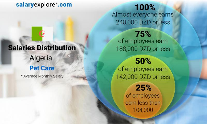Median and salary distribution monthly Algeria Pet Care