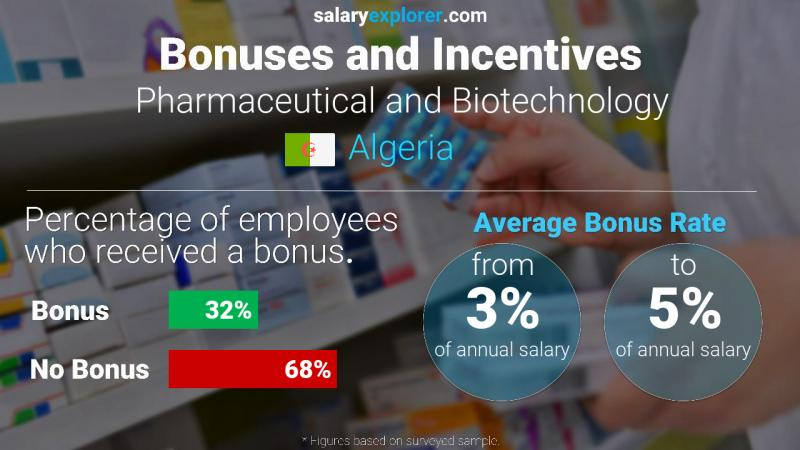 Annual Salary Bonus Rate Algeria Pharmaceutical and Biotechnology