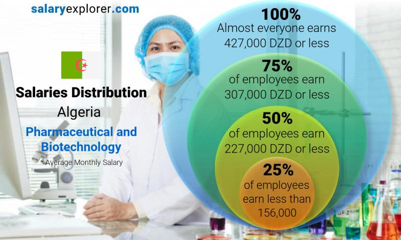Median and salary distribution monthly Algeria Pharmaceutical and Biotechnology