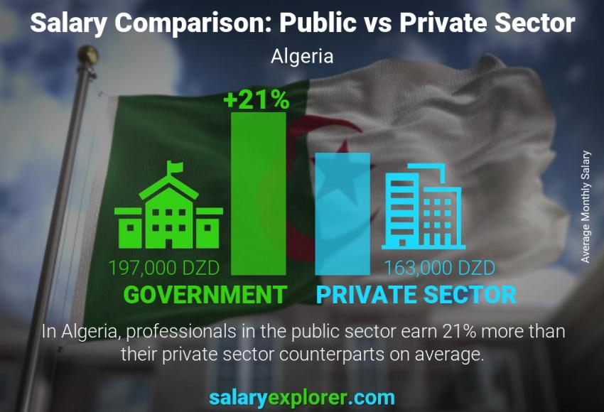 Public vs private sector salaries monthly Algeria