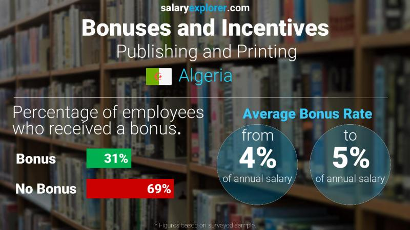 Annual Salary Bonus Rate Algeria Publishing and Printing