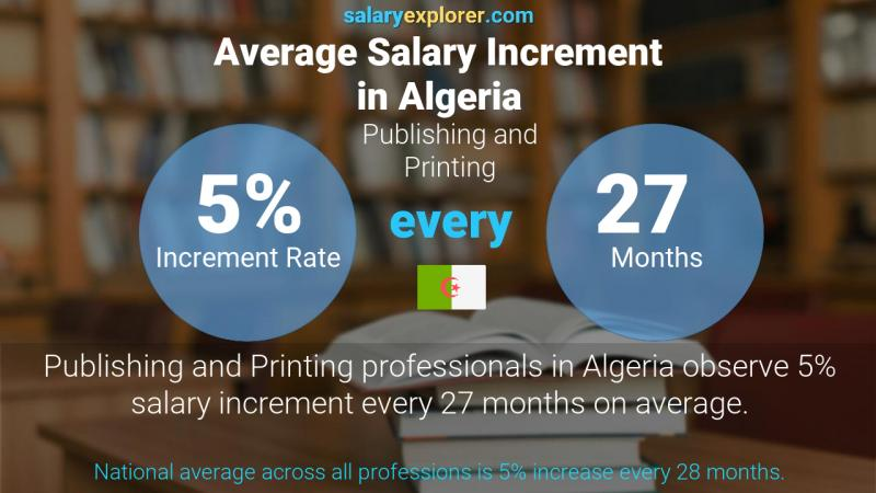 Annual Salary Increment Rate Algeria Publishing and Printing
