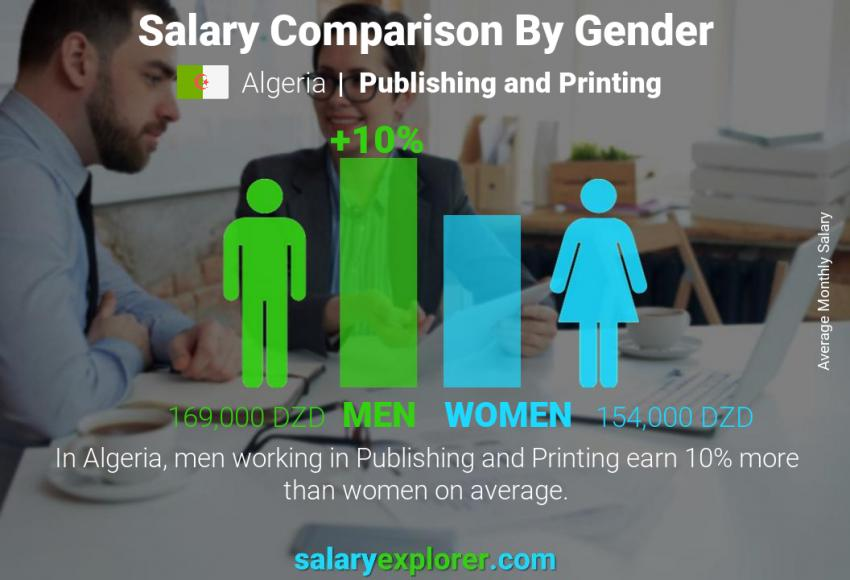 Salary comparison by gender monthly Algeria Publishing and Printing
