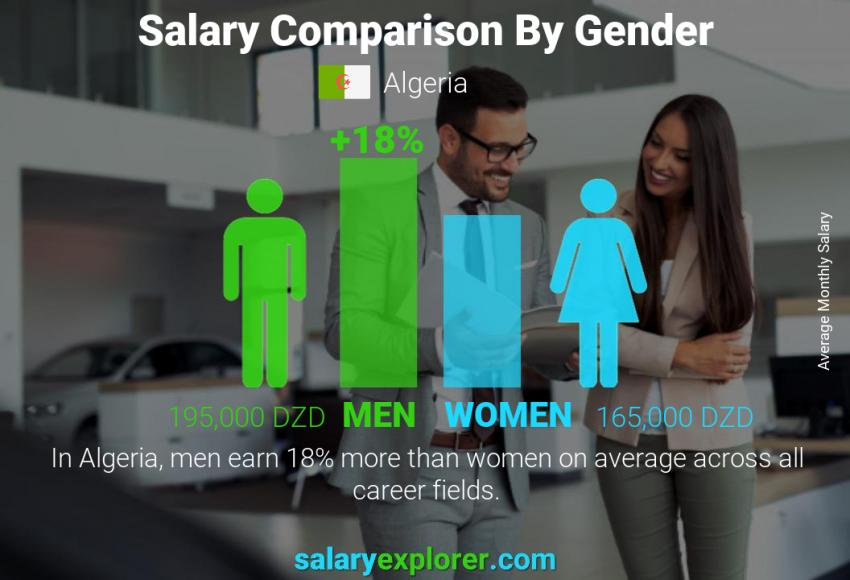 Salary comparison by gender monthly Algeria