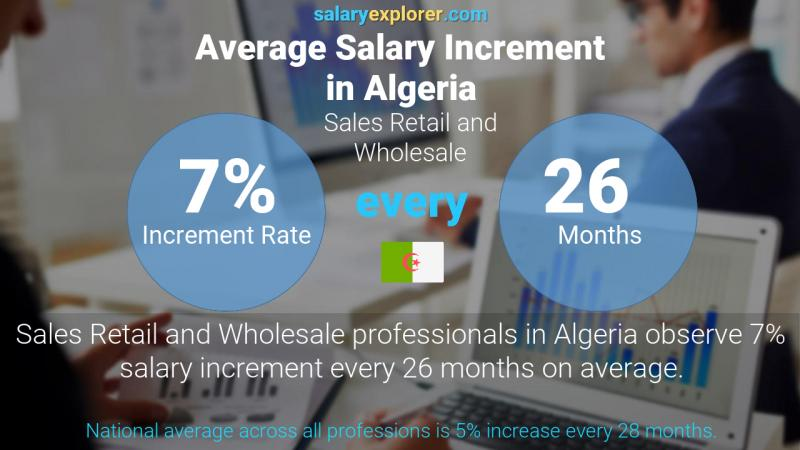 Annual Salary Increment Rate Algeria Sales Retail and Wholesale
