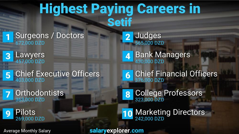 Highest Paying Jobs In Setif