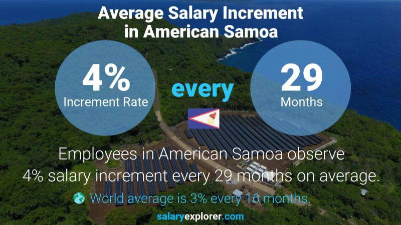 Annual Salary Increment Rate American Samoa