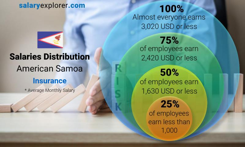 Median and salary distribution monthly American Samoa Insurance
