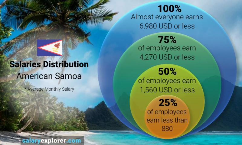 Median and salary distribution monthly American Samoa