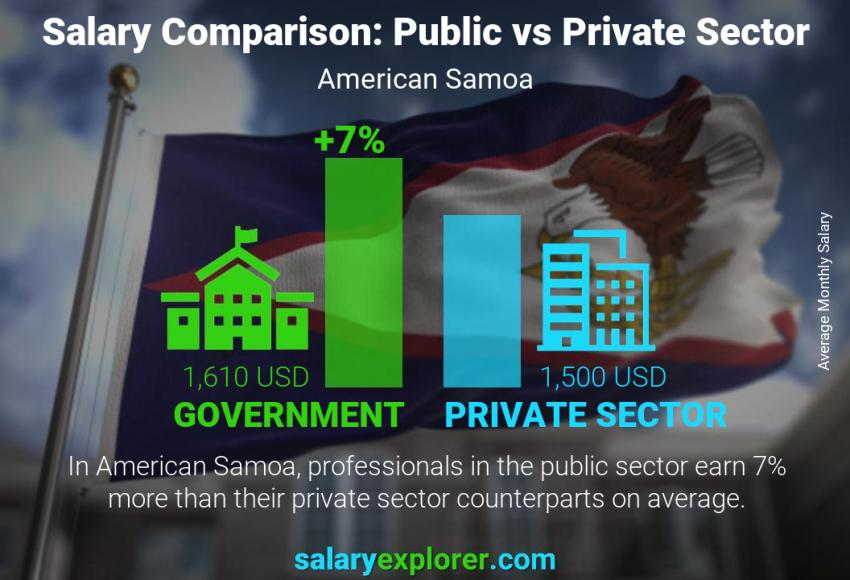Public vs private sector salaries monthly American Samoa