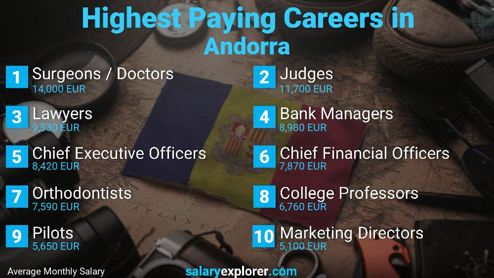Highest Paying Jobs In Andorra