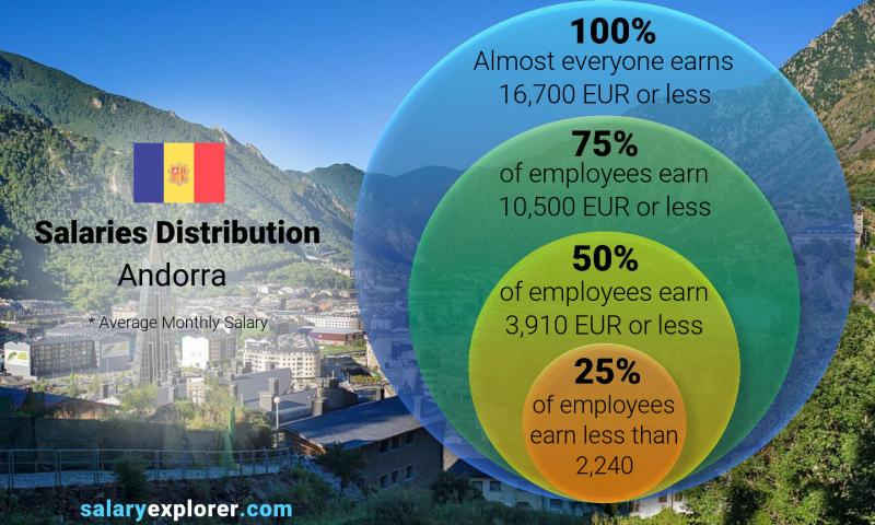 Median and salary distribution monthly Andorra