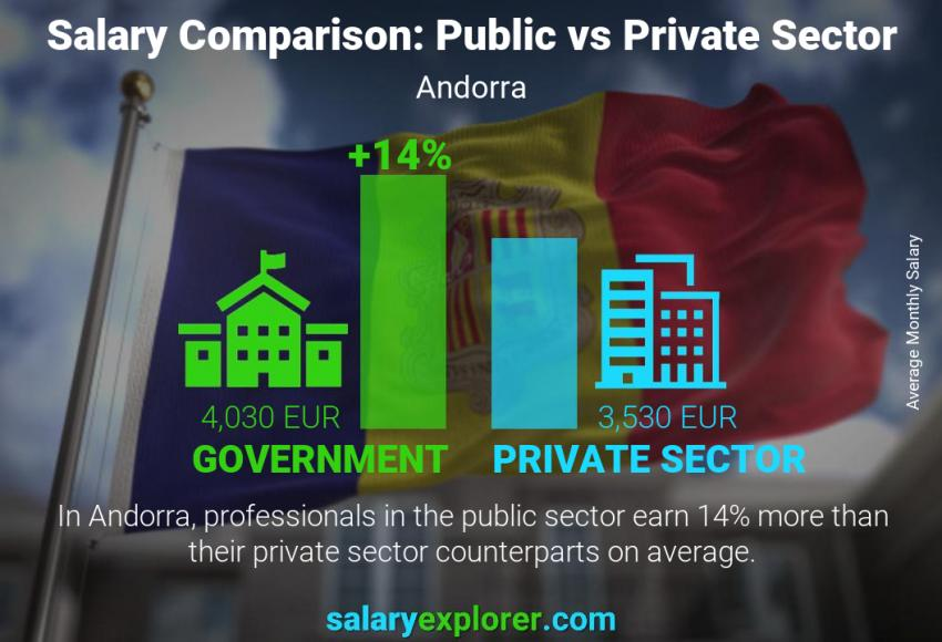 Public vs private sector salaries monthly Andorra