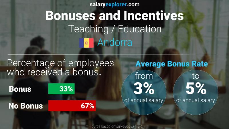 Annual Salary Bonus Rate Andorra Teaching / Education