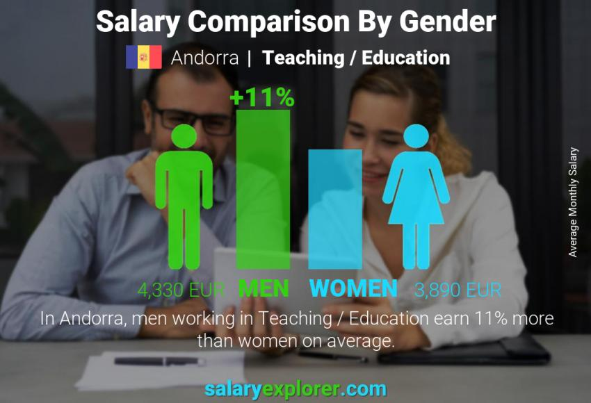 Salary comparison by gender monthly Andorra Teaching / Education