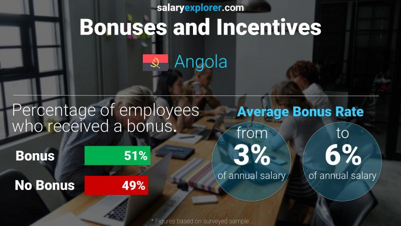 Annual Salary Bonus Rate Angola