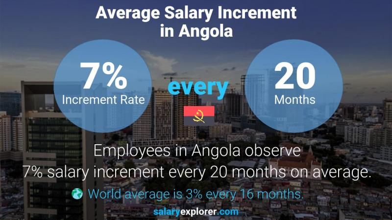 Annual Salary Increment Rate Angola