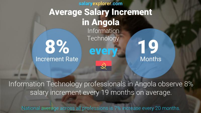 Annual Salary Increment Rate Angola Information Technology