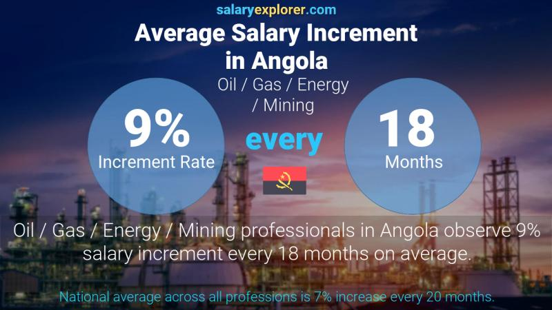 Annual Salary Increment Rate Angola Oil  / Gas / Energy / Mining