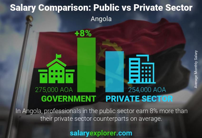 Public vs private sector salaries monthly Angola