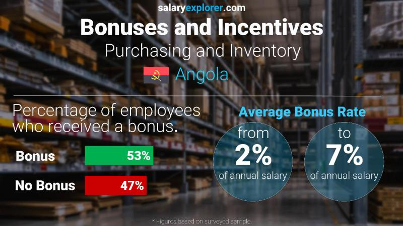 Annual Salary Bonus Rate Angola Purchasing and Inventory