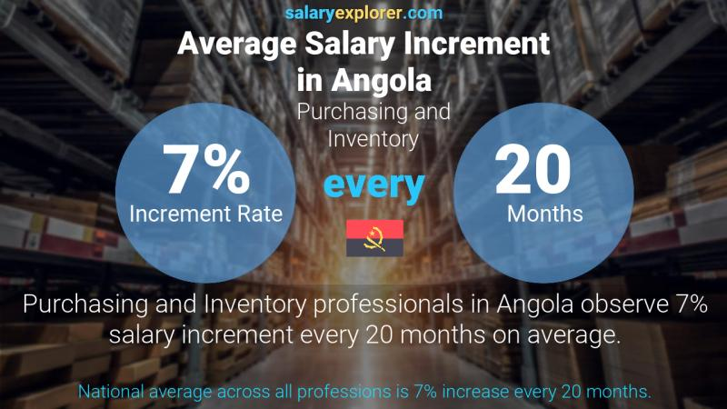 Annual Salary Increment Rate Angola Purchasing and Inventory