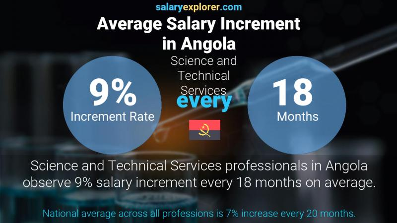Annual Salary Increment Rate Angola Science and Technical Services