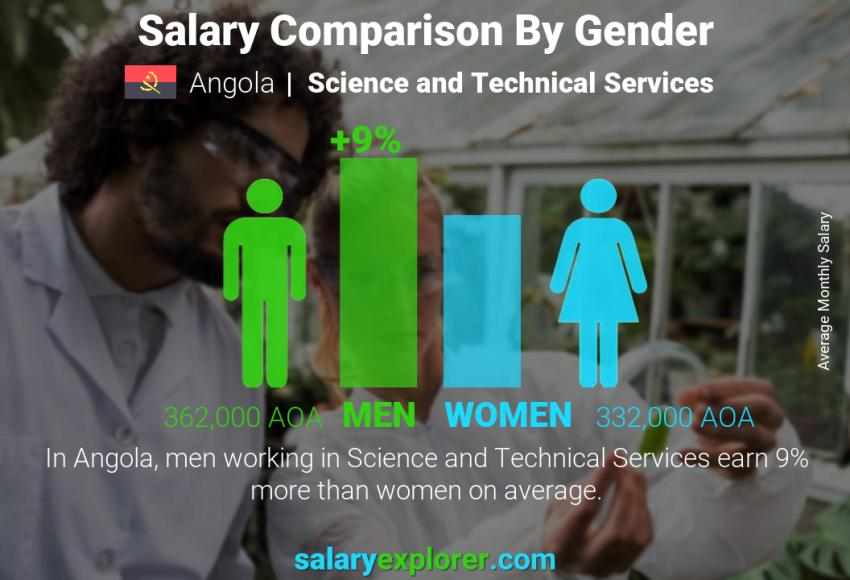 Salary comparison by gender monthly Angola Science and Technical Services