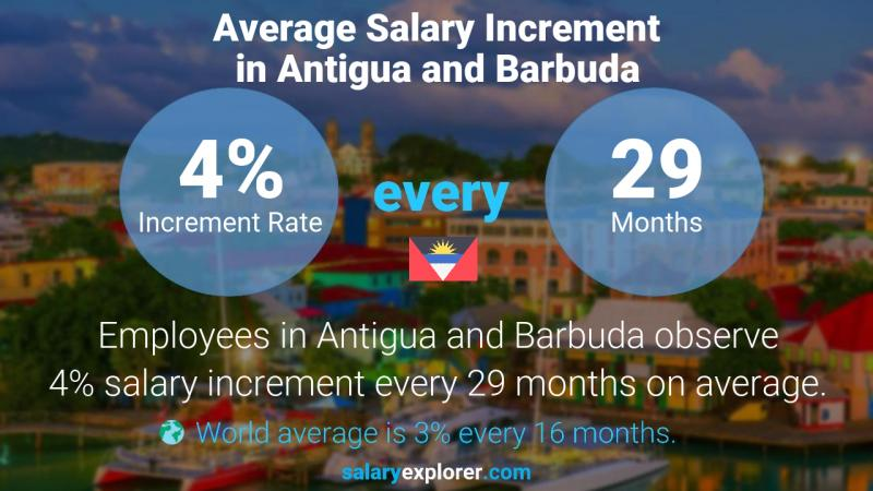Annual Salary Increment Rate Antigua and Barbuda