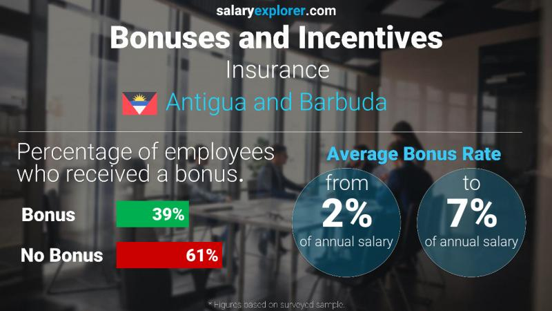Annual Salary Bonus Rate Antigua and Barbuda Insurance